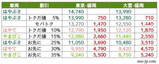 東北新幹線割引比較表